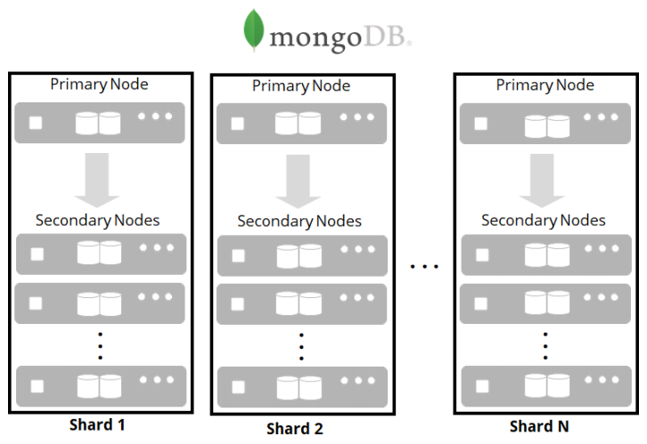 Scale-Out MongoDB Cluster using Direct-Attached Storage