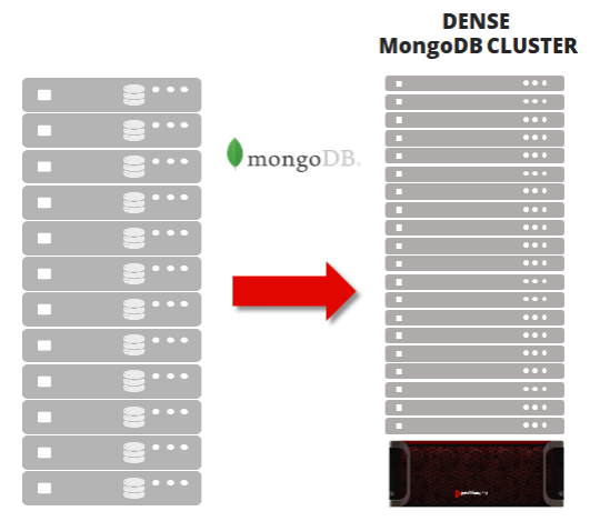 Dramatically Increase Compute Density per Rack for MongoDB Clusters