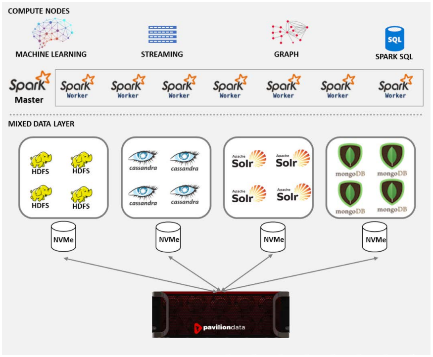 Run Multiple Spark-Based Applications using a common, high-speed storage platform with Pavilion